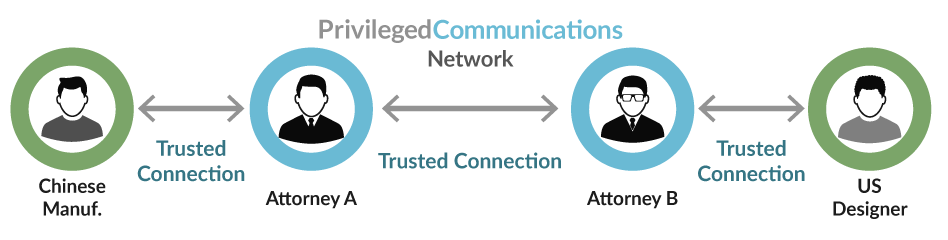 about privileged communications